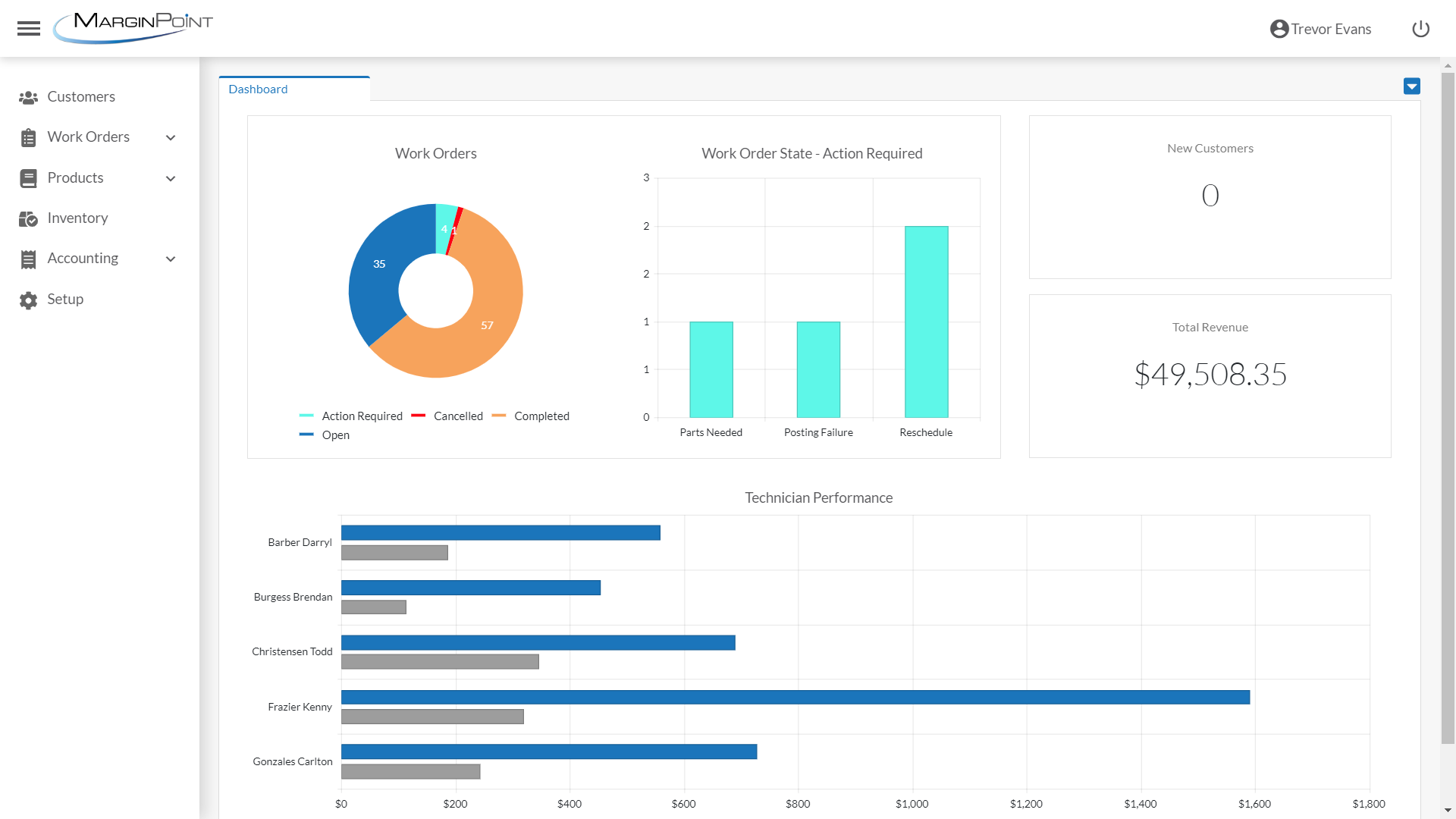 FieldPlus-WebUI-Dashboard-v2-action-required